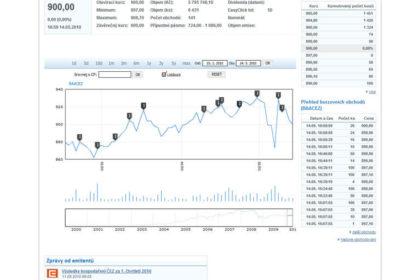 RMSystem, Akcie.cz – a flash chart